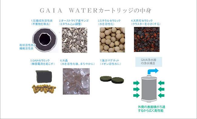 水道水が安心・安全のおいしいミネラル水になります。