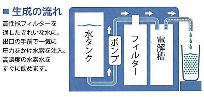 水素水生成の流れ。
