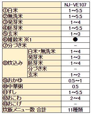 三菱 IH ジャー炊飯器 備長炭 炭炊釜 NJ-VE107 炊飯メニューと炊飯容量(合)