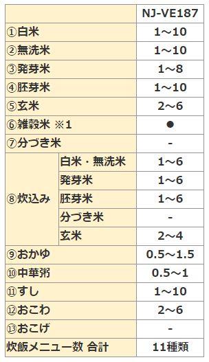 三菱 IH ジャー炊飯器 備長炭 炭炊釜 NJ-VE187 炊飯メニューと炊飯容量(合)