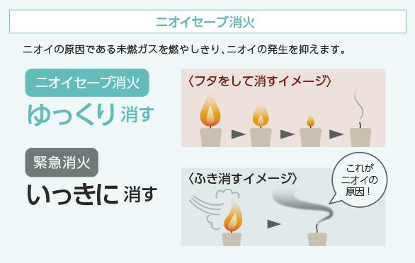 ニオイの原因である未燃ガスを燃やしきり、ニオイの発生を抑えます。
