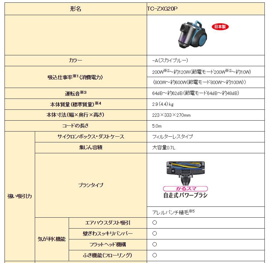 三菱電機 サイクロン式プレミアム掃除機 風神 TC-ZXG20P-A 詳細スペック